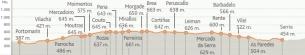 perfil-etapa-27-frances[1]