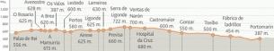 perfil-etapa-28-frances[1]